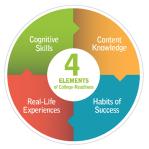 4つの基本要素