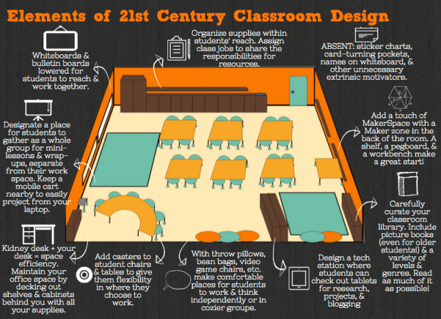 edutopia-wade-visualizing21stCclassrmdesign